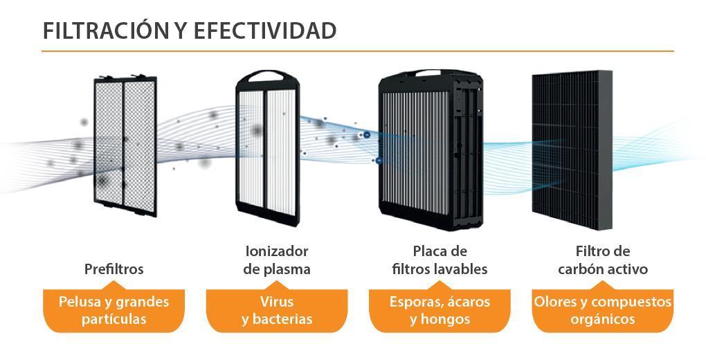 efectividad-AIRDOG